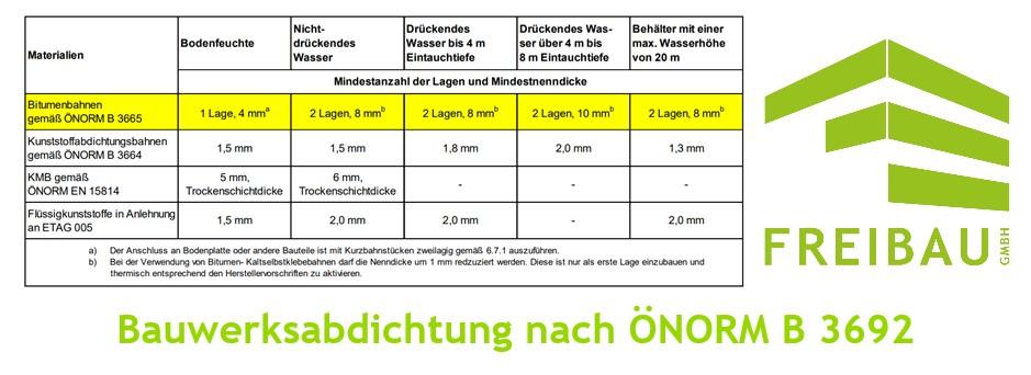 Bauwerksabdichtung-ÖNORM-Kellerabdichtung-Feuchteschutz